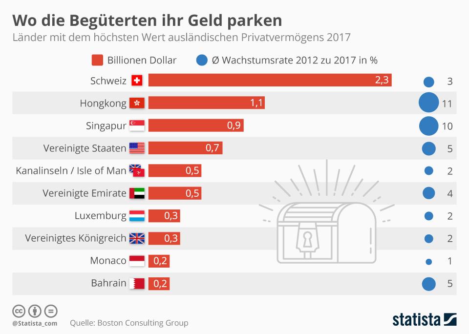 Infografik: Wo die Begüterten ihr Geld parken | Statista