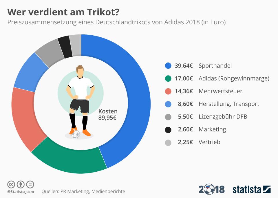 Infografik: Wer verdient am Trikot? | Statista