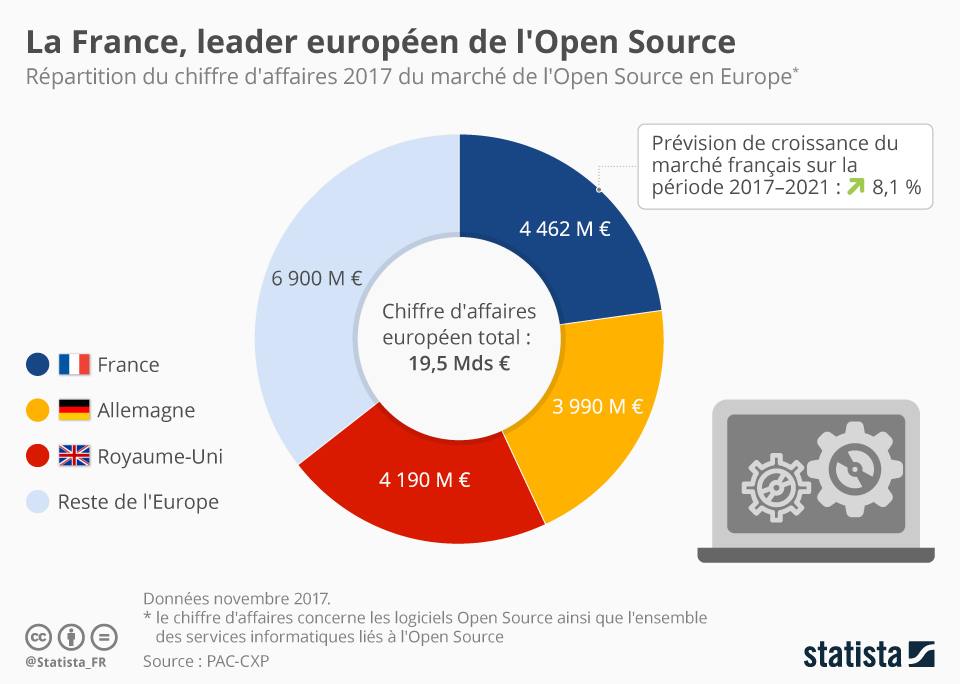 Infographie: La France, leader européen de l'Open Source | Statista