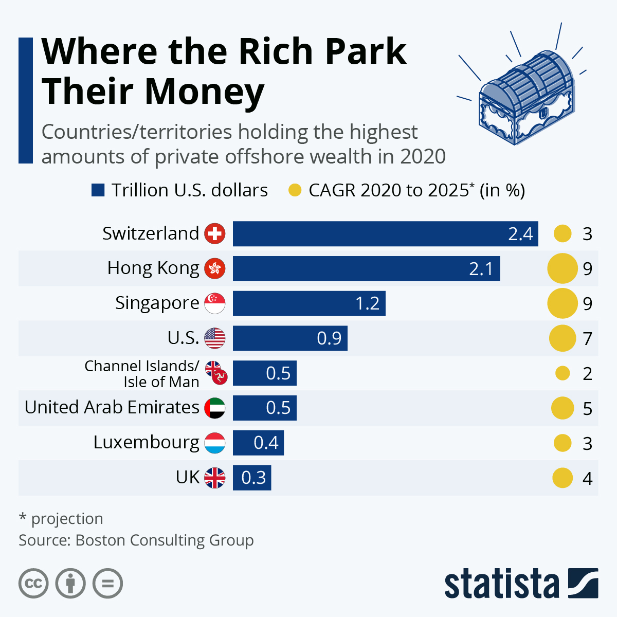 Infographic: Where the Rich Park Their Money | Statista