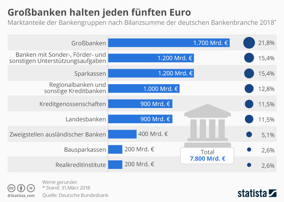 Infografik: Großbanken halten jeden fünften Euro | Statista