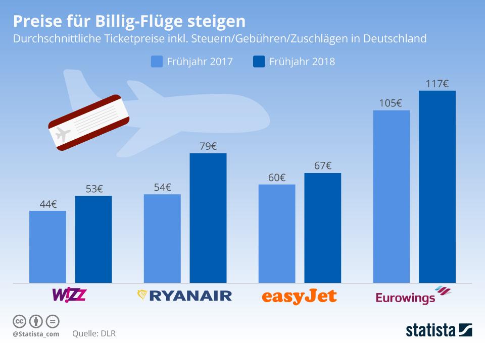 Infografik: Preise für Billig-Flüge steigen | Statista
