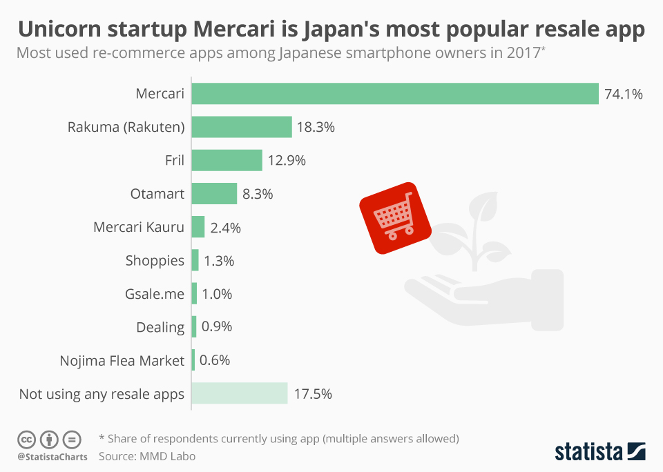 Infographic: Unicorn startup Mercari is Japan's most popular resale app | Statista