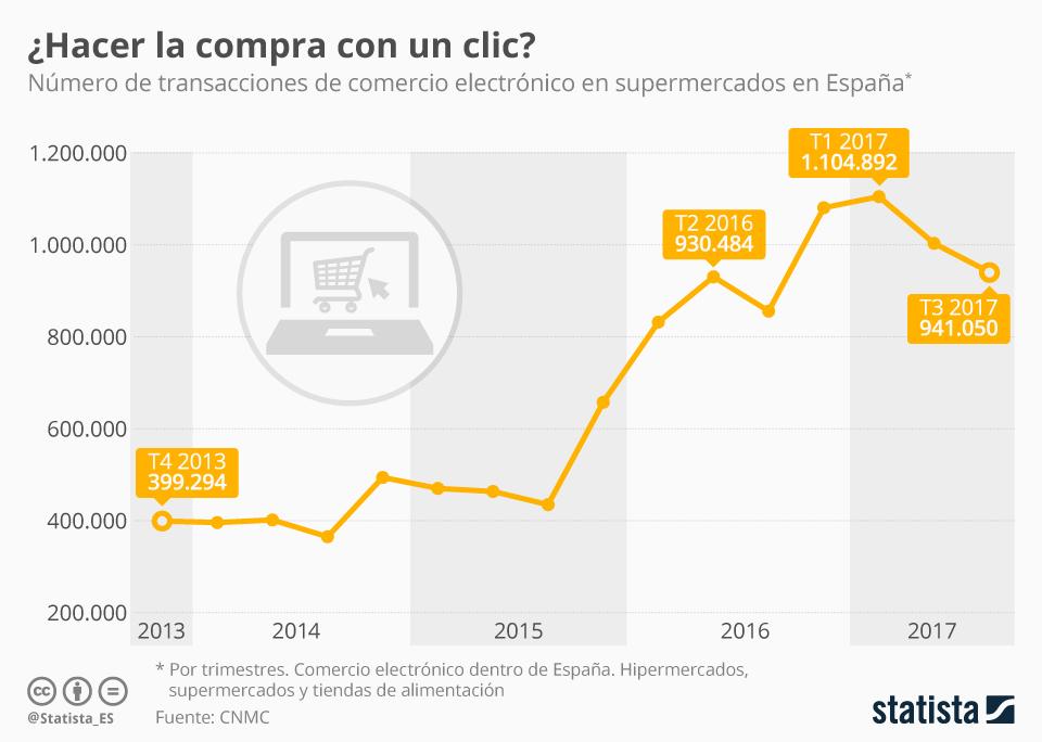 Infografía: Los supermercados consiguen que el ecommerce de alimentos se extienda en España | Statista