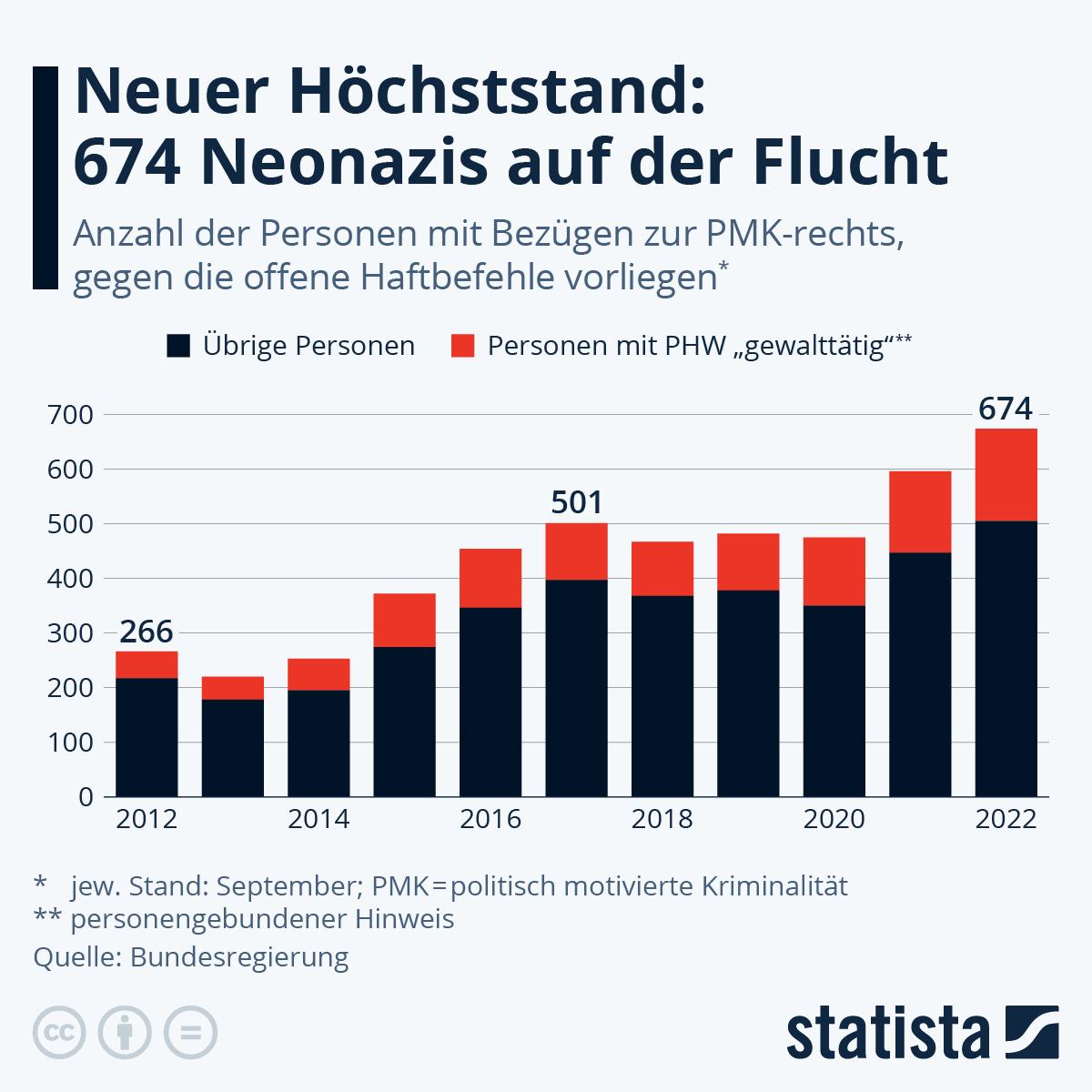 Infografik: 475 Neonazis auf der Flucht | Statista