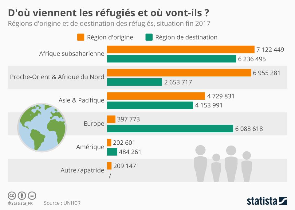 Infographie: D'où viennent les réfugiés et où vont-ils ? | Statista