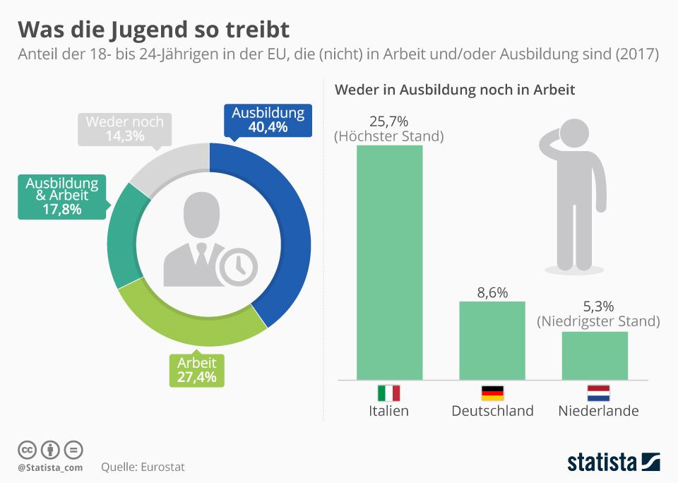 Infografik: Was die Jugend so treibt | Statista