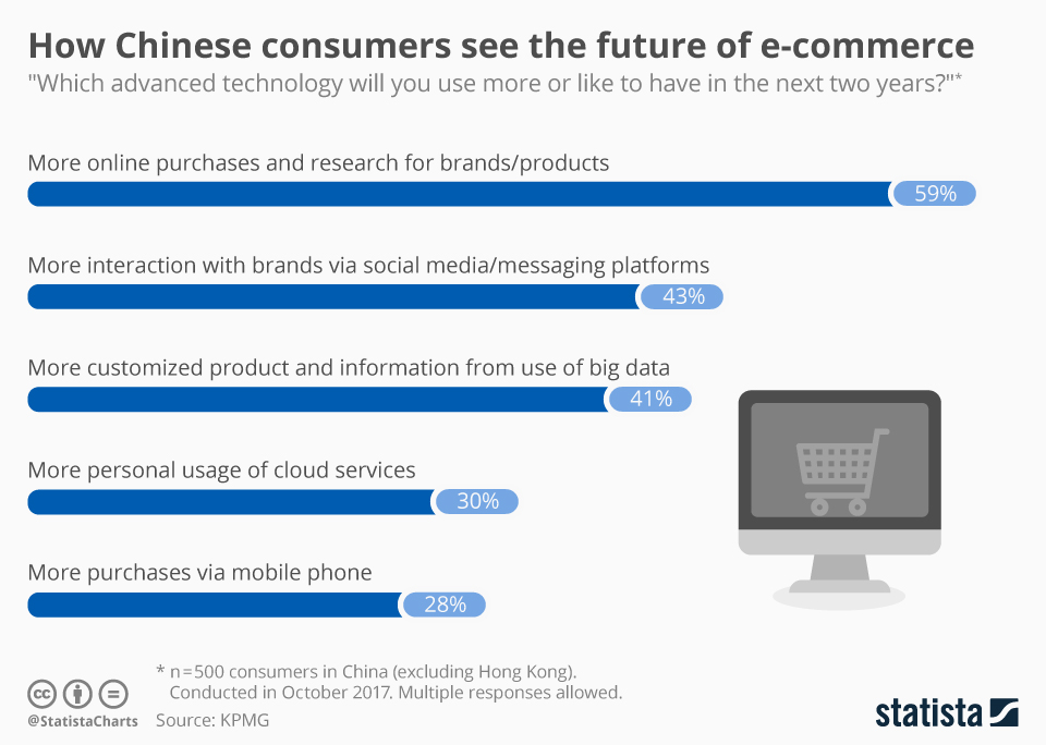 Infographic: How Chinese consumers see the future of e-commerce | Statista