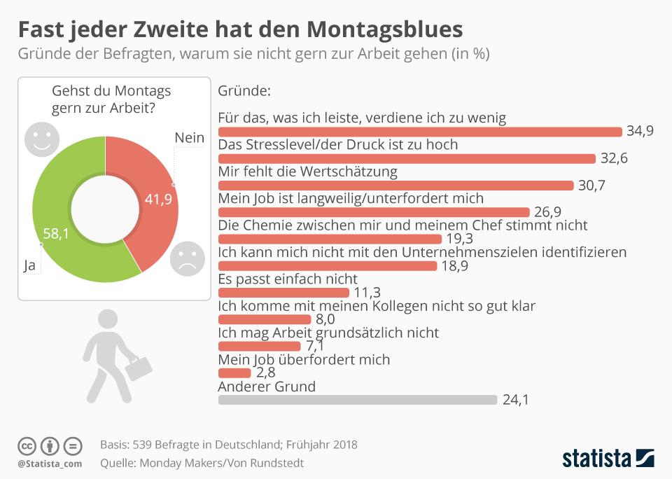Infografik: Fast jeder Zweite hat den Montagsblues | Statista