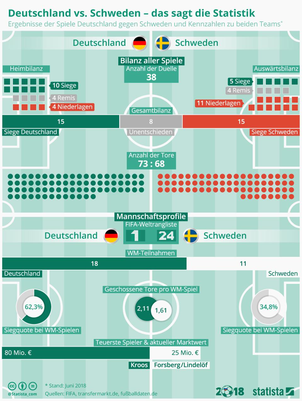 Infografik: Deutschland vs. Schweden - das sagt die Statistik | Statista