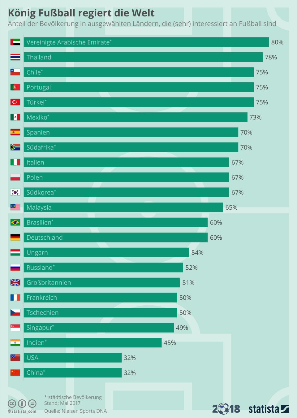 Infografik: König Fußball regiert die Welt | Statista
