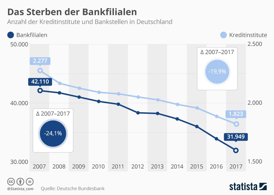 Infografik: Das Sterben der Bankfilialen | Statista
