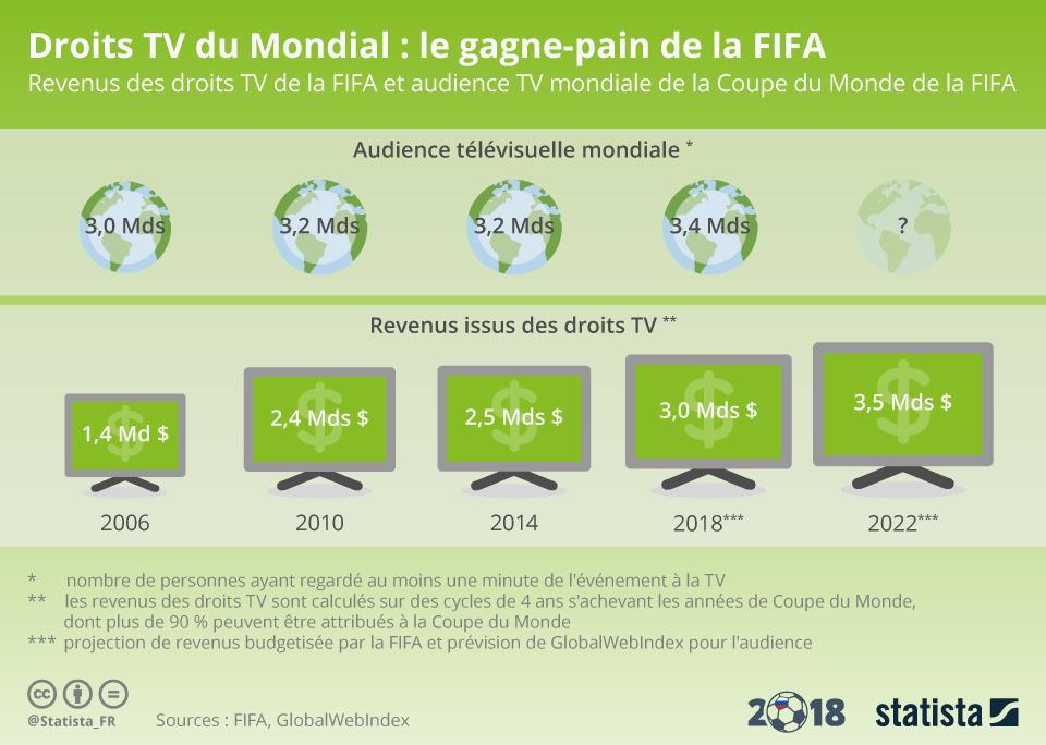 Infographie: Droits TV du Mondial : le gagne-pain de la FIFA | Statista