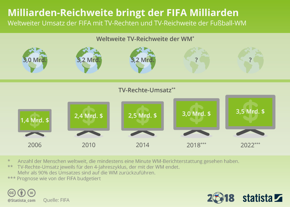 Infografik: Milliarden-Reichweite bringt FIFA Milliarden   Statista