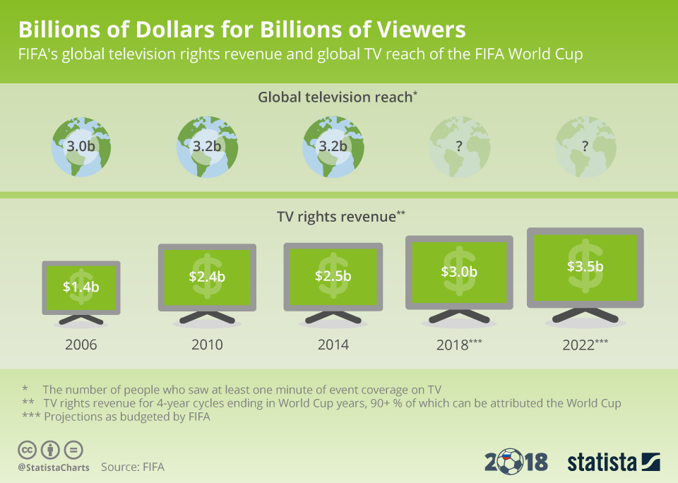 Infographic: Billions of Dollars for Billions of Viewers | Statista