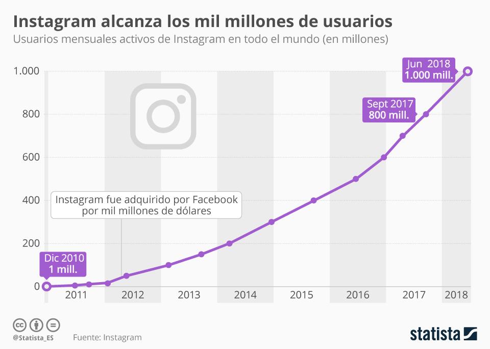 Infografía: Instagram ya cuenta con casi la mitad de usuarios que Facebook | Statista