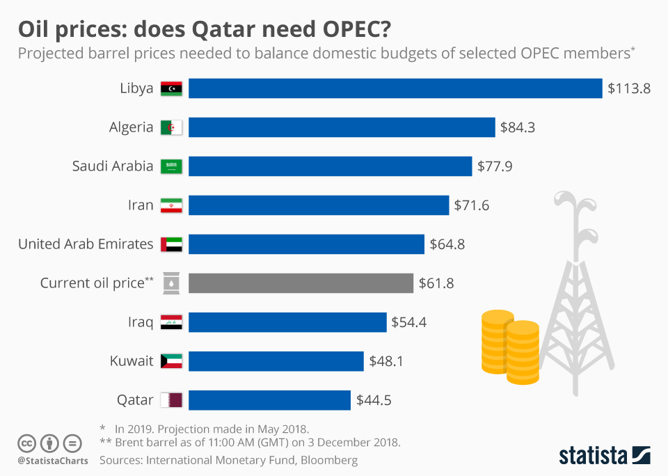 Infographic: Oil prices: does Qatar need OPEC? | Statista