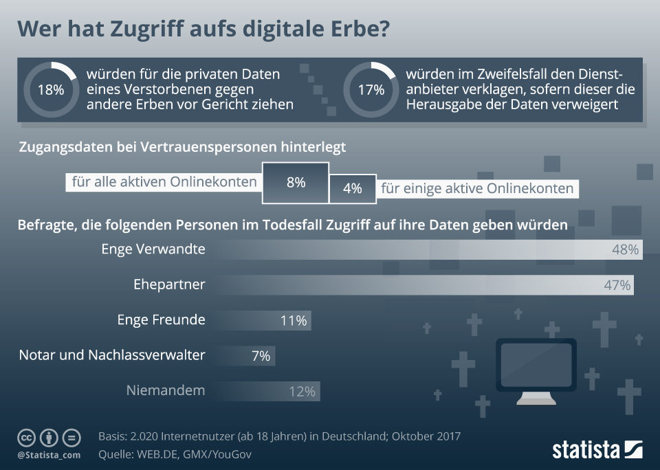 Infografik: Wer hat Zugriff aufs digitale Erbe? | Statista