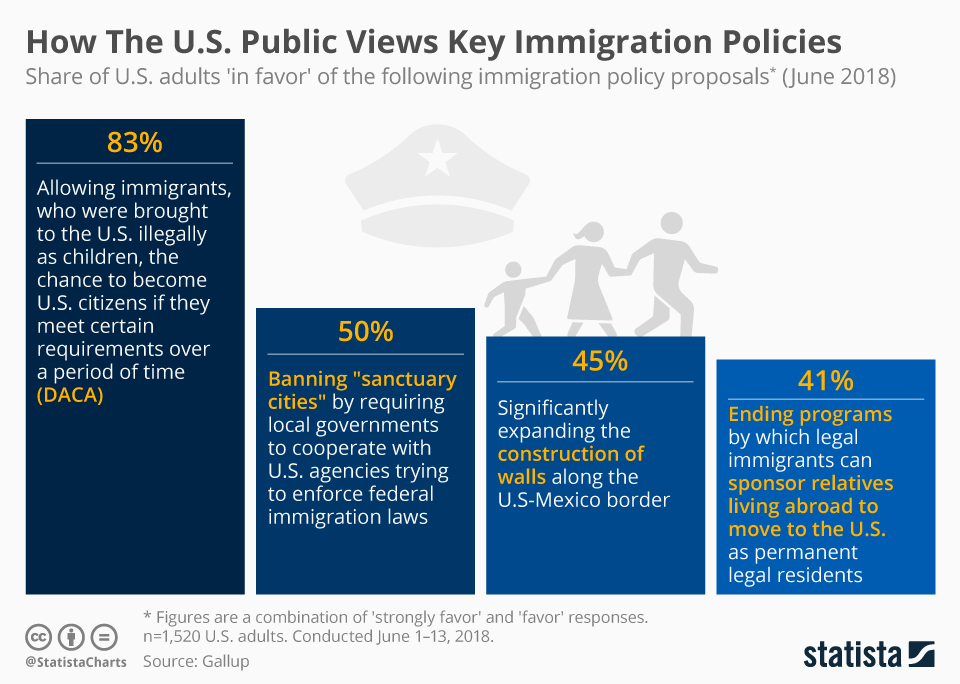 Infographic: How The U.S. Public Views Key Immigration Policies | Statista
