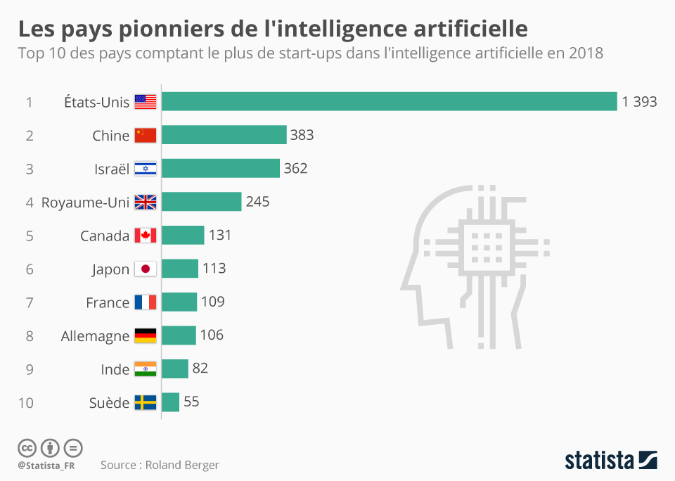 Infographie: Les pays pionniers de l'intelligence artificielle   Statista