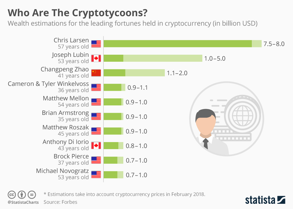 Infographic: Who Are The Cryptotycoons? | Statista