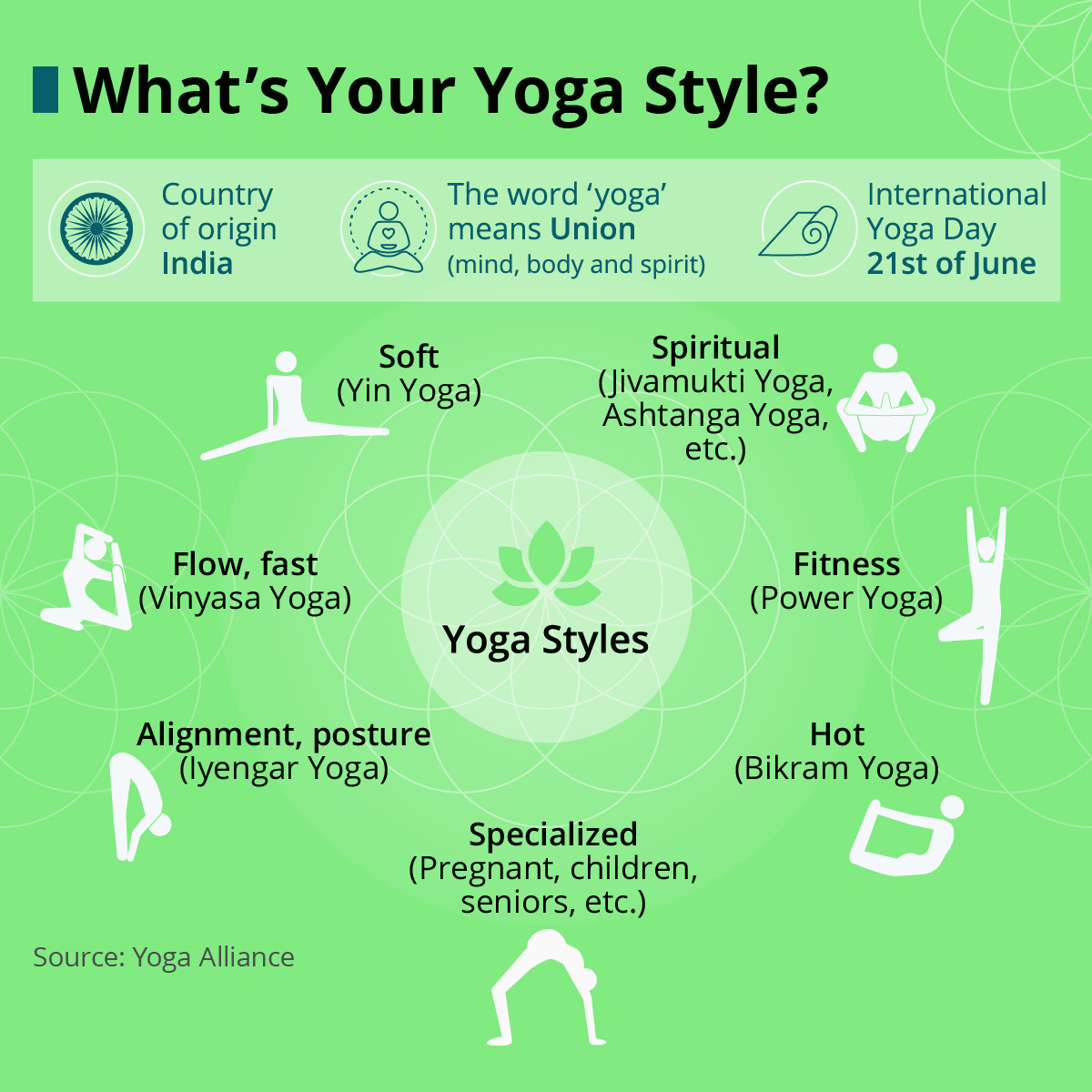 Infographic: All You Need is Yoga | Statista