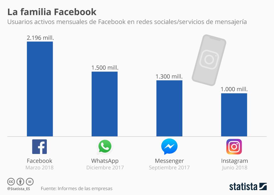 Infografía: Todo lo que ves es Facebook | Statista