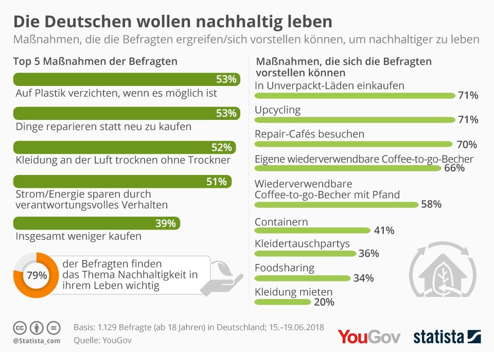 Infografik: Die Deutschen wollen nachhaltig leben   Statista