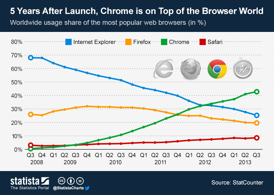 Infographic: 5 Years After Launch, Chrome is on Top of the Browser World    Statista