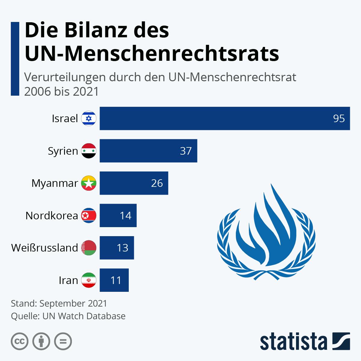 Infografik: Die Bilanz des UN-Menschenrechtsrats | Statista
