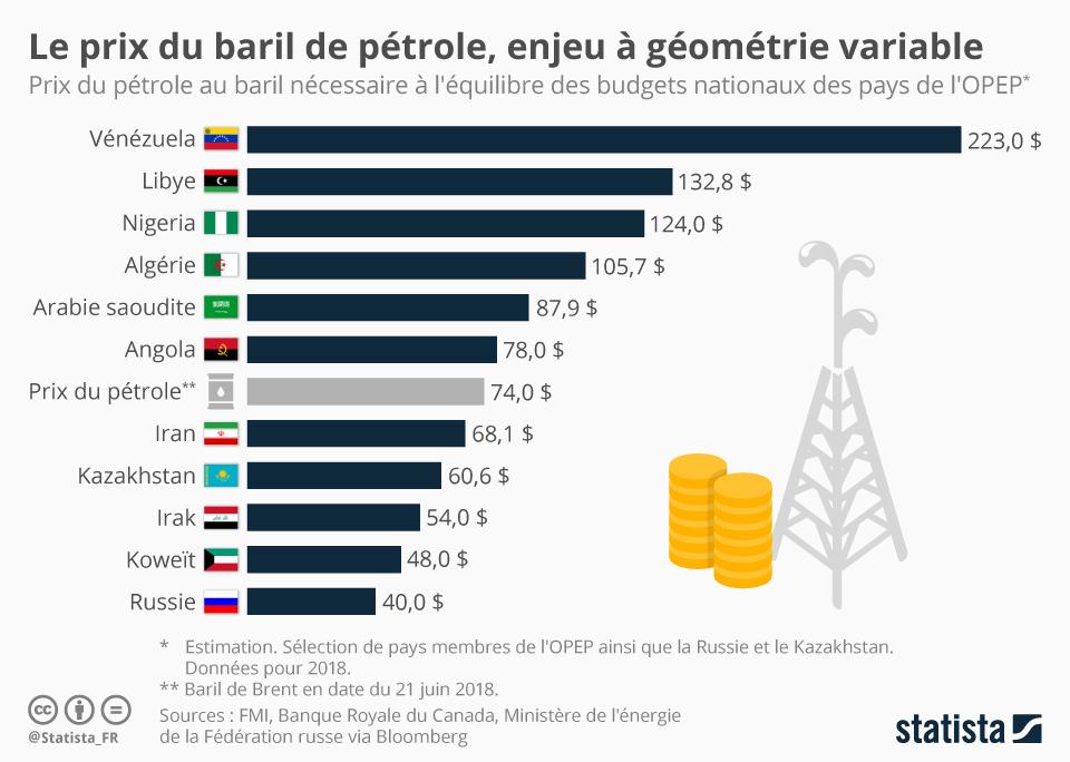 Infographie: Le prix du baril de pétrole, un enjeu à géométrie variable   Statista