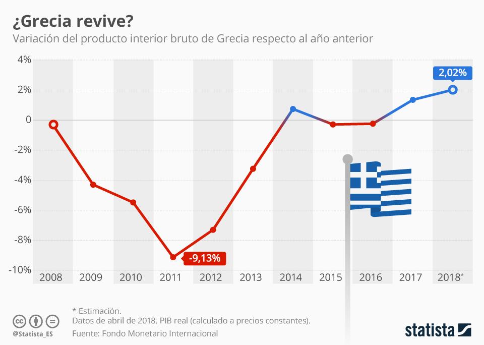 Infografía: ¿Se acerca el fin de la crisis griega?  | Statista