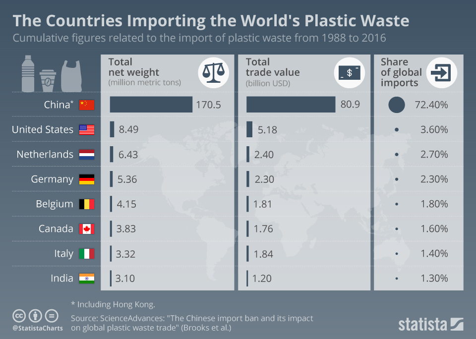 Infographic: The Countries Importing the World's Plastic Waste | Statista