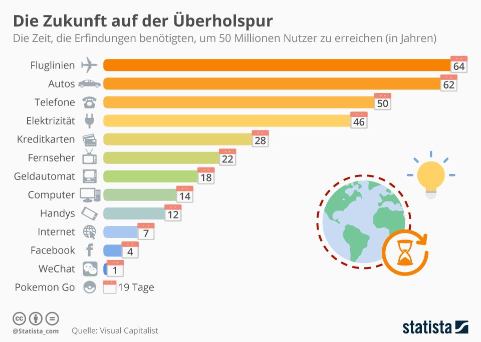 Infografik: Die Zukunft auf der Überholspur   Statista