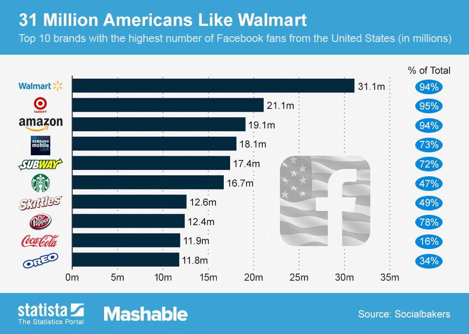 Infographic: 31 Million Americans Like Walmart | Statista