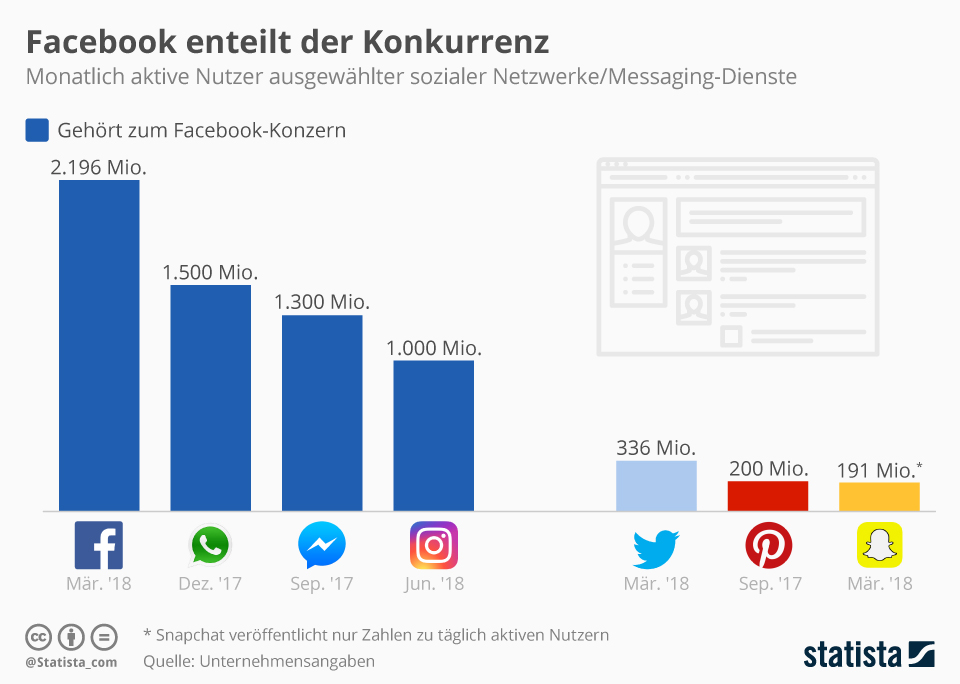 Infografik: Facebook enteilt der Konkurrenz | Statista
