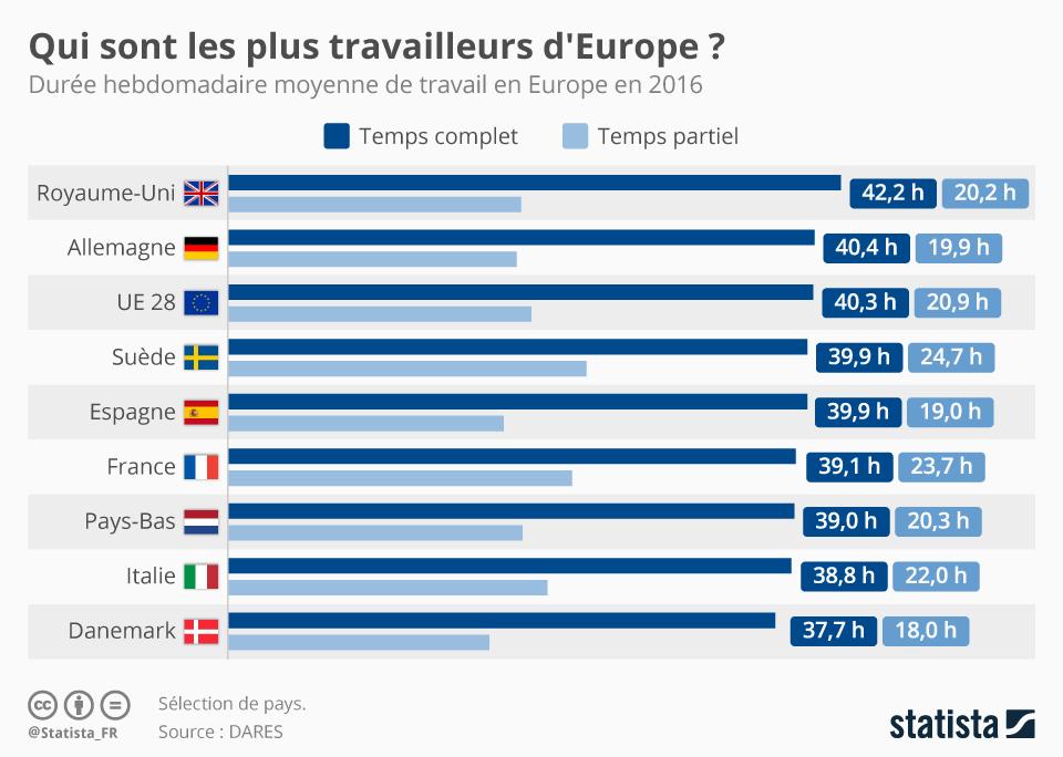 Infographie: Qui sont les plus travailleurs d'Europe ?  | Statista