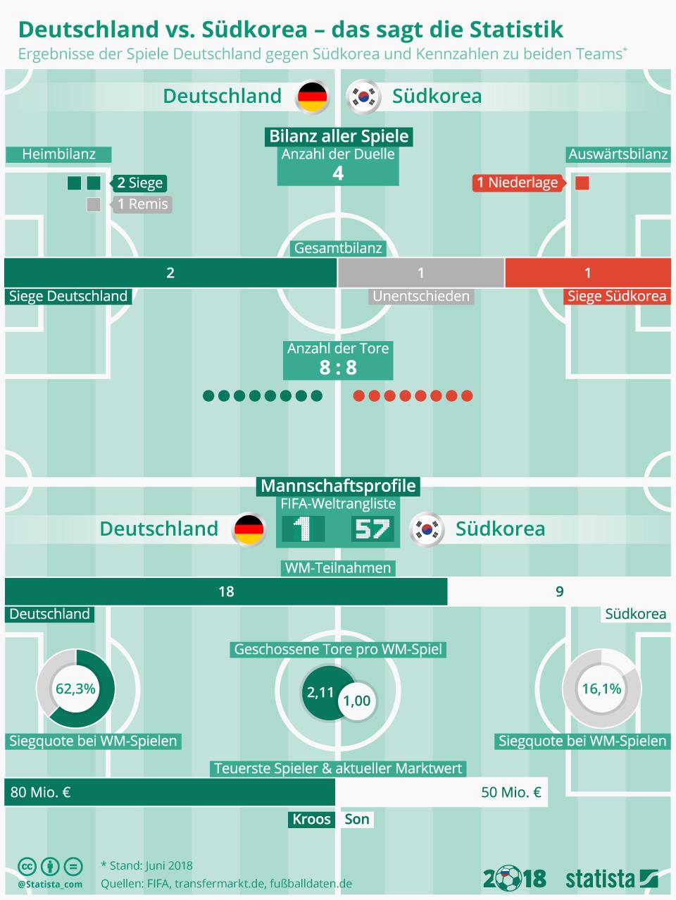 Infografik: Deutschland gegen Südkorea - das sagt die Statistik   Statista