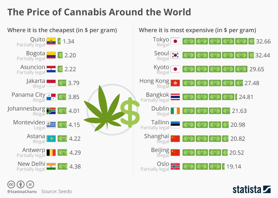 Infographic: The Price of Cannabis Around the World | Statista