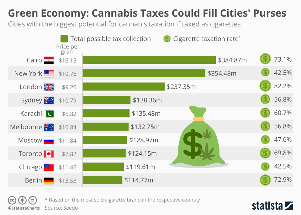Infographic: Green Economy: cannabis Taxes Could Fill Cities' Purses | Statista