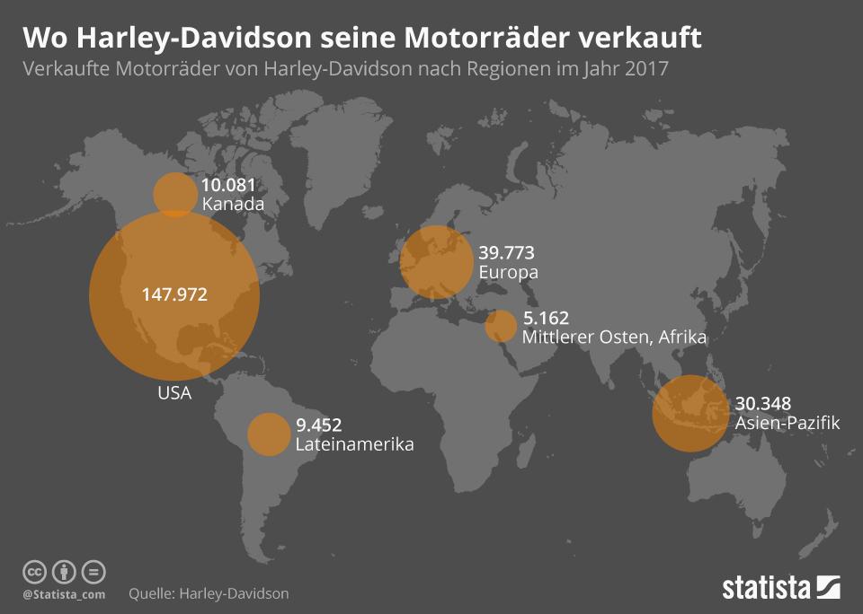 Infografik: Wo Harley Davidson seine Motorräder verkauft | Statista