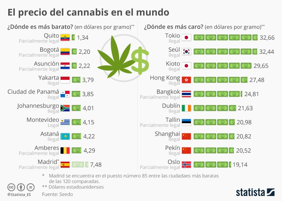 Infografía: ¿Cuál es el precio de la marihuana en España? | Statista