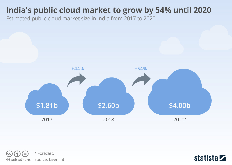 Infographic: India's public cloud market to grow by 54% until 2020   Statista