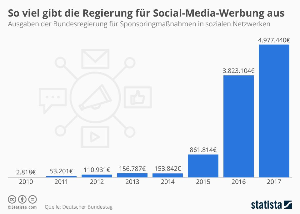 Infografik: So viel gibt die Regierung für Social-Media-Werbung aus  | Statista