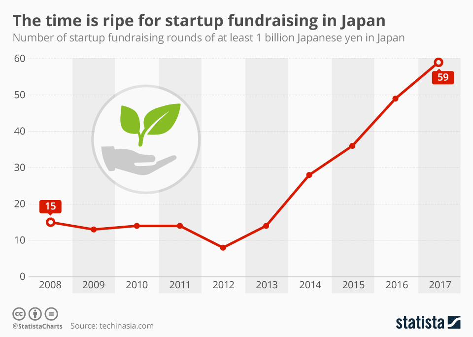 Infographic: The time is ripe for startup fundraising in Japan | Statista