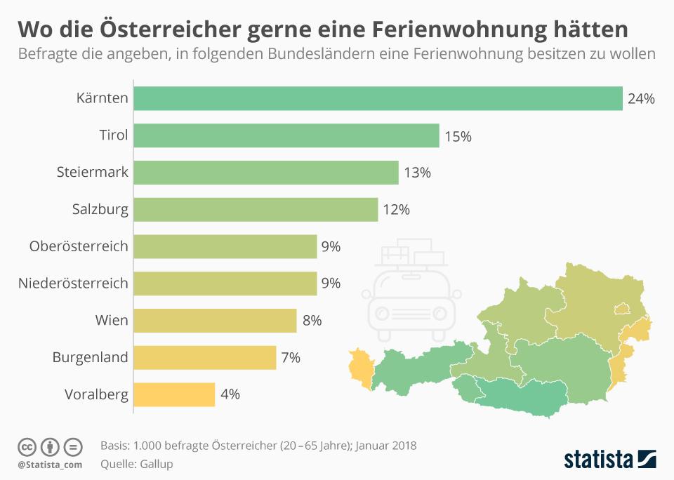 Infografik: Wo die Österreicher gerne eine Ferienwohnung hätten | Statista