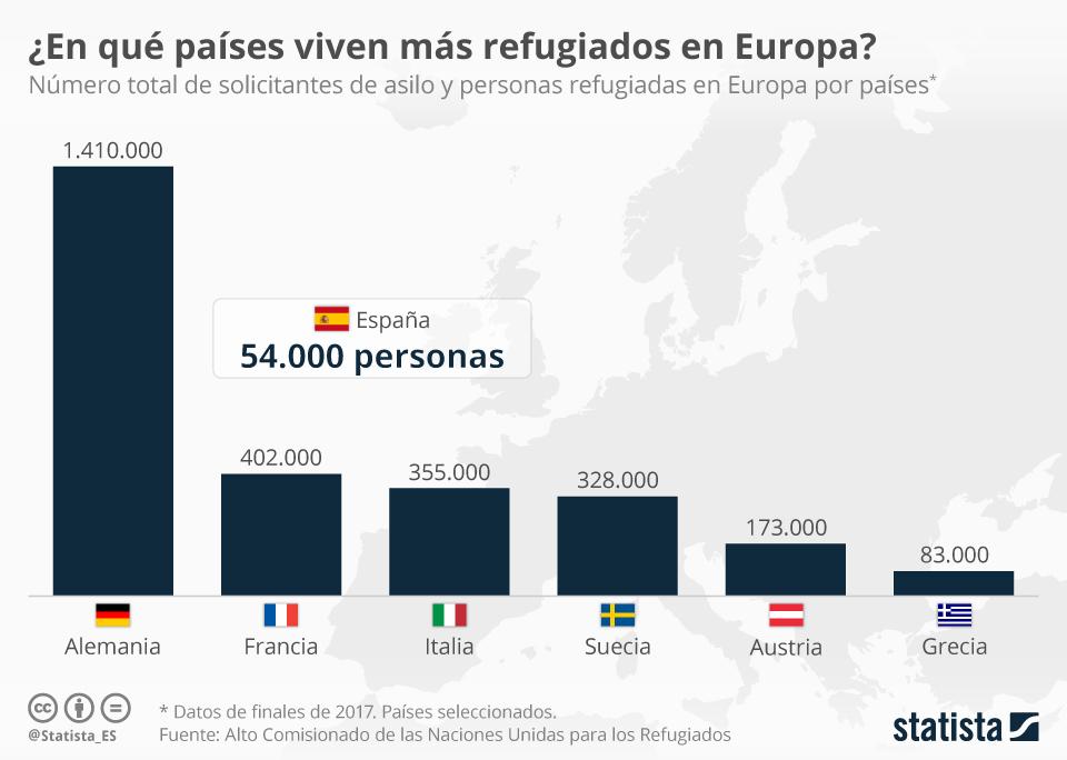 Infografía: ¿En qué país de Europa residen más refugiados en la actualidad?  | Statista