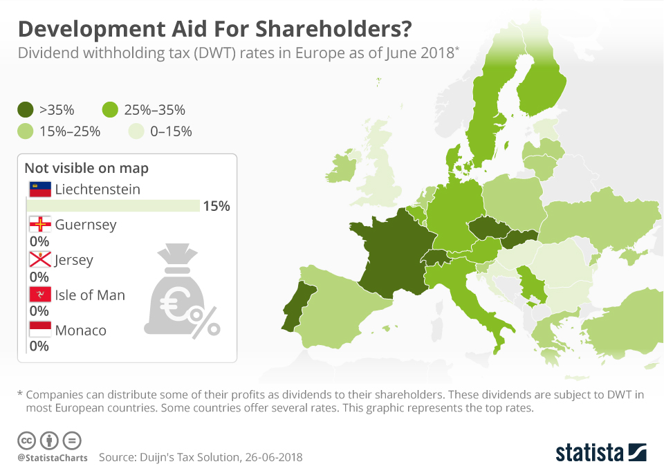 Infographic: Development Aid For Shareholders? | Statista