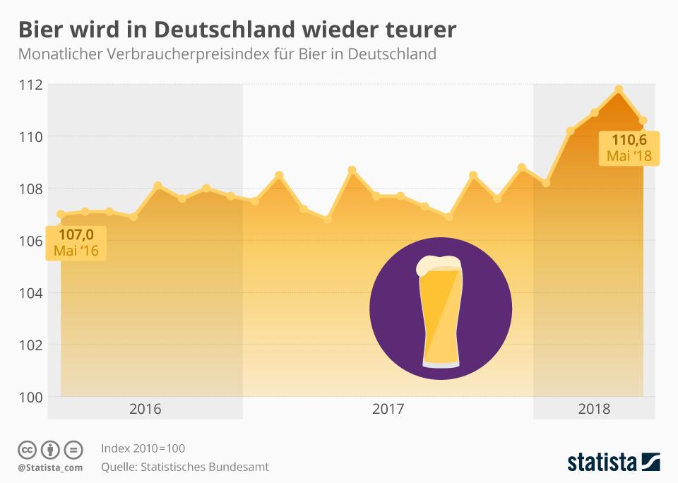 Infografik: Bier wird in Deutschland wieder teurer | Statista