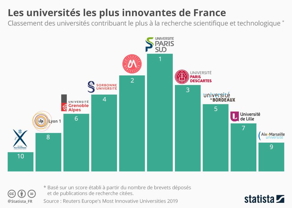 Infographie: Les universités les plus innovantes de France | Statista